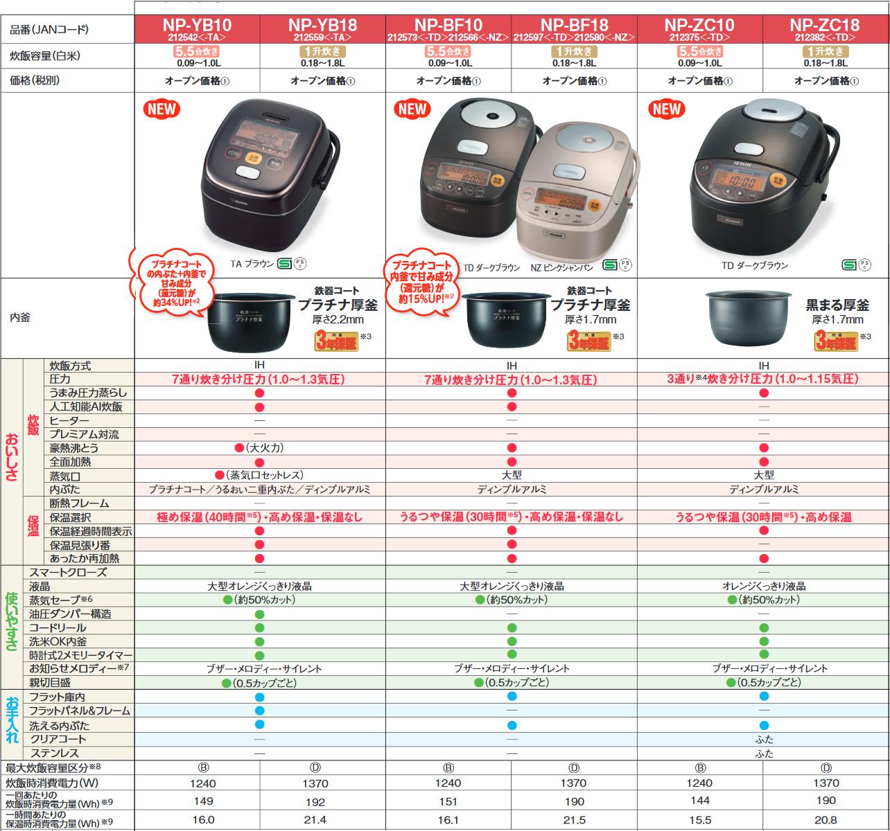 象印電鍋規格比較表2