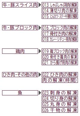 HITACHI-多樣化解凍
