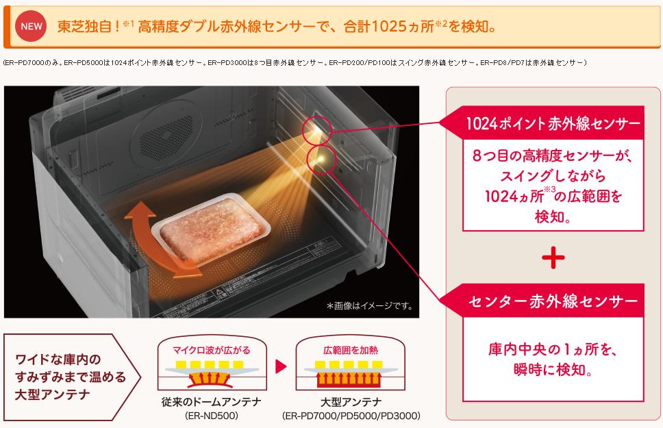 Toshiba-微波感知